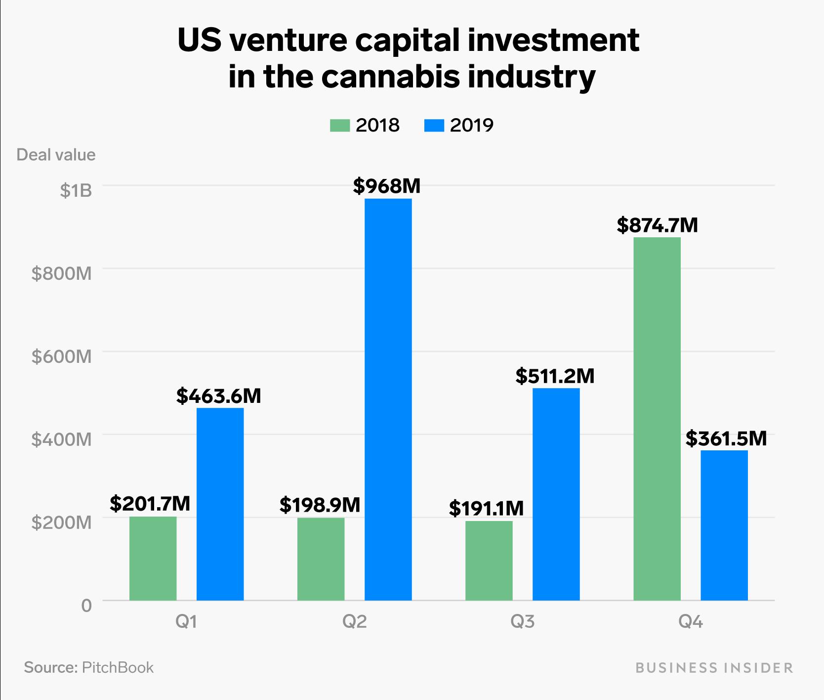 venture capitalist cannabis spending in 2019