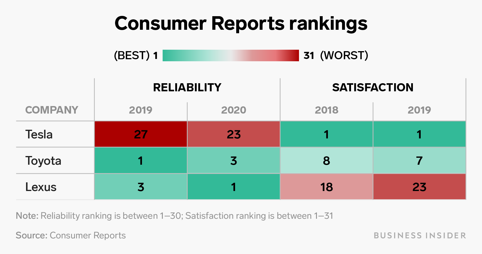 Consumer reports rankings table